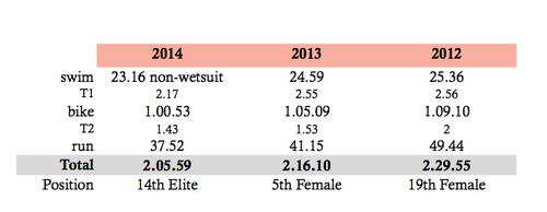 The London Elite Triathlon by Kimberley Morrison   Aug 3, 2015
